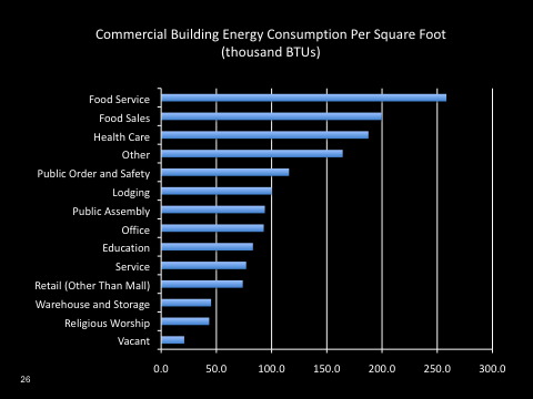 Foodservice Energy Use
