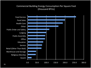 Sustainable Foodservice Energy Efficiency